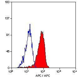 US Biological Mouse Anti-Human CD10 (APC) mAb SKU:C2261-42A package