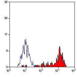 US Biological Mouse Anti-Human CD14 (APC) mAb SKU:C2265-33V package