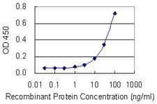 US Biological Mouse Anti- EIF2C2 (HRP) mAb SKU:245643-HRP package