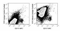 Anti-CD3 Rat Monoclonal Antibody (FITC (Fluorescein Isothiocyanate)) [clone: 17A2, M1/70, RA3-6B2, RB6-8C5, TER-119]