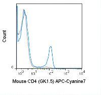 Anti-CD4 Rat Monoclonal Antibody (APC (Allophycocyanin)/Cy7®) [clone: GK1.5]