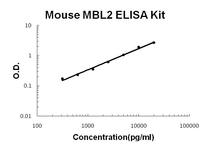 Mouse MBL2 EZ-Set ELISA Kit (DIY Antibody Pairs) SKU: EZ0806