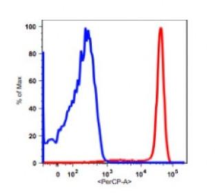 Anti-human CD14 Monoclonal Antibody PerCP Conjugated, Flow Validated SKU: FC00137-PerCP